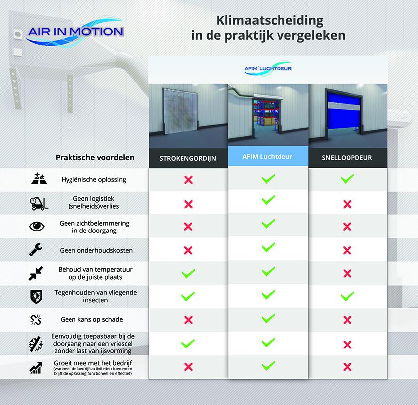 Porte d'air AFIM – porte à passage rapide – rideau à bandes –rideau d'air pour chambre frigorifique, entrepôt frigorifique, congélateur
