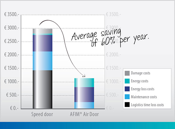 Economical Air Doors AFIM®