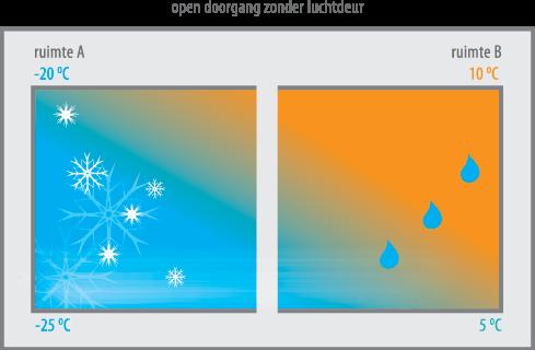 Principe zonder luchtdeur en met mist en ijsvorming