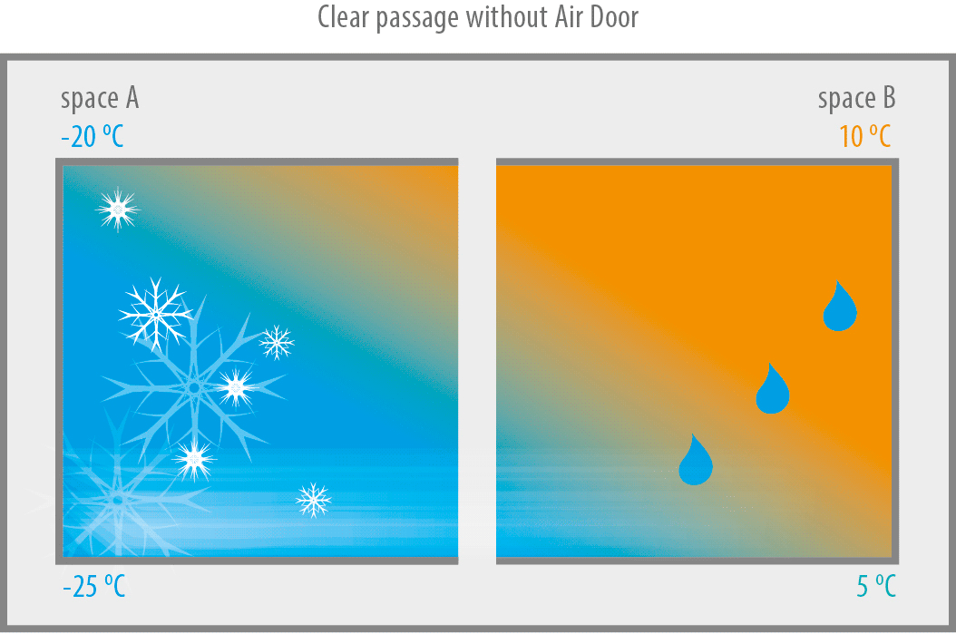 Operation principle without air door with fog and ice and a lot of energy loss