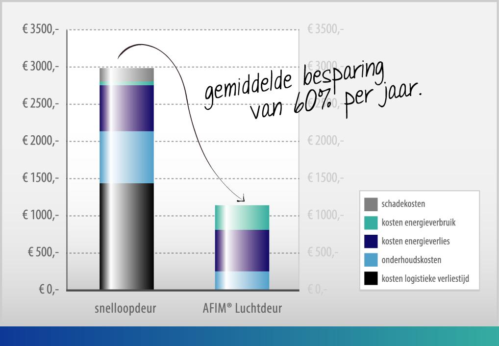 Voordelige Luchtdeuren Grafiek AFIM®