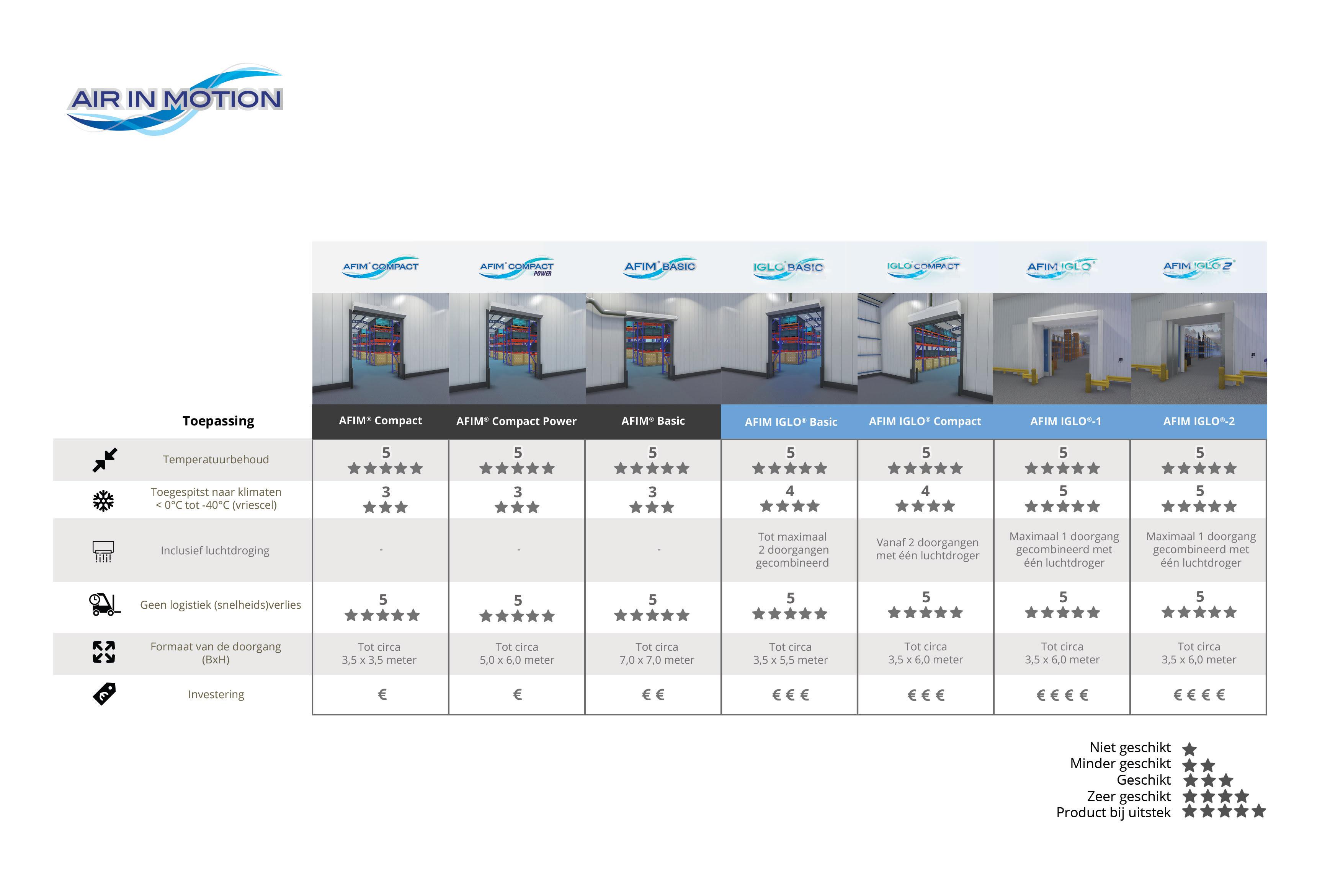 Luchtdeur-Vergelijkingstabel-NL